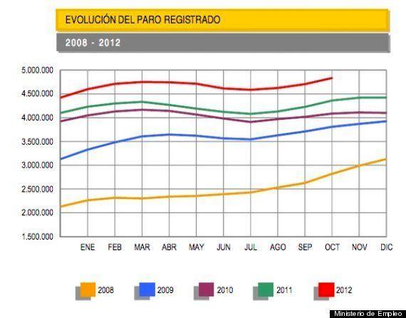 El paro registrado subió en octubre en 128.242 personas hasta los 4,8