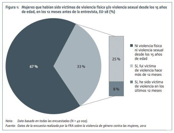 Un 33% de las europeas y un 22% de las españolas han sufrido violencia machista, según la