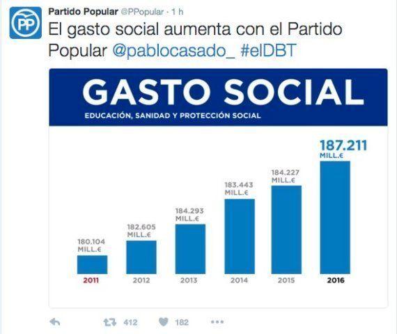 Mofas en Twitter por el gráfico imposible que Casado enseñó en el