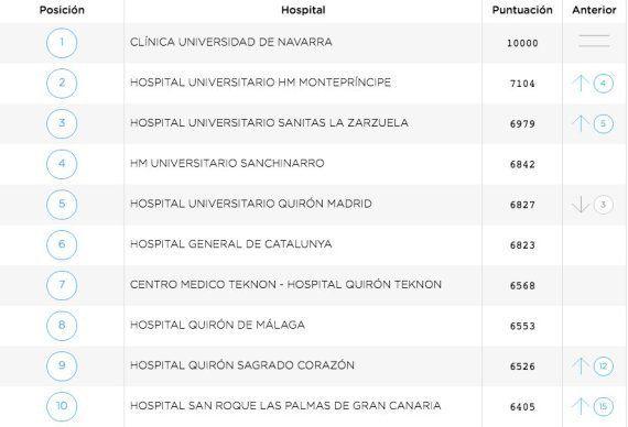 La Paz, en Madrid, lidera el ranking de los mejores hospitales de