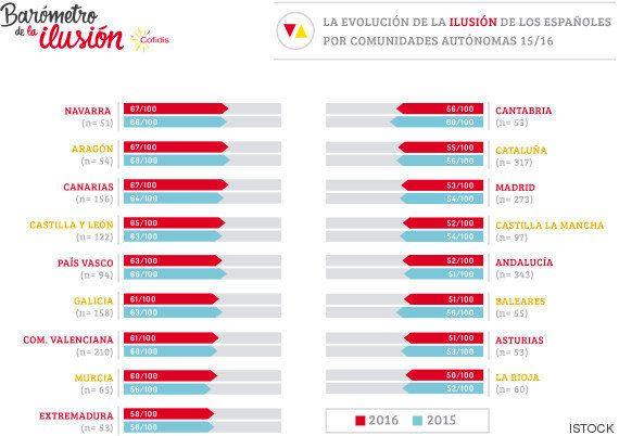 ¿Cuáles son las ilusiones de los españoles en