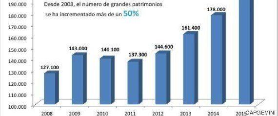 España sumó 15.000 nuevos ricos en 2015, el mayor incremento de toda