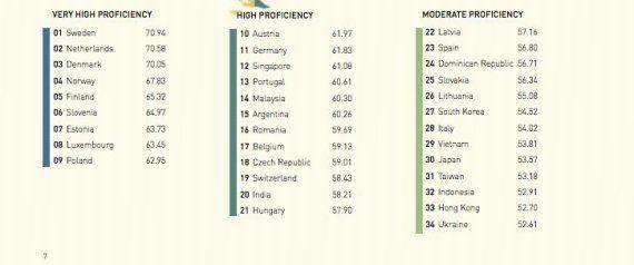 La clasificación de países que mejor hablan inglés: España, en el puesto