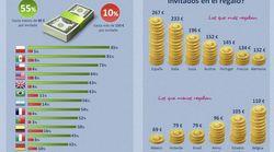 Los españoles somos los que más dinero gastamos del mundo en los regalos de