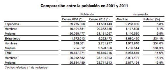 La población española aumenta casi 6 millones de personas en una década por la