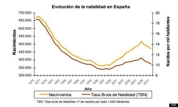 Natalidad en España en 2011: Nacen menos niños y cada vez se tienen más