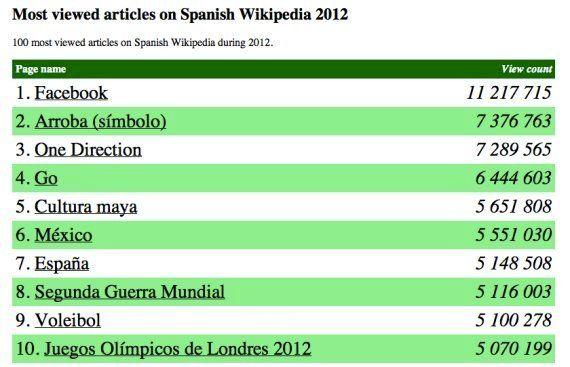 Facebook, lo más buscado en la Wikipedia en español en