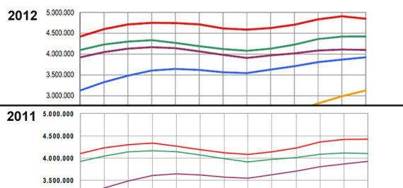 Paro en 2012: El año se cerró con 4.848.723 parados, 426.364 más que en
