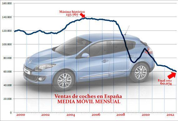 Automóvil, la otra 'burbuja' que