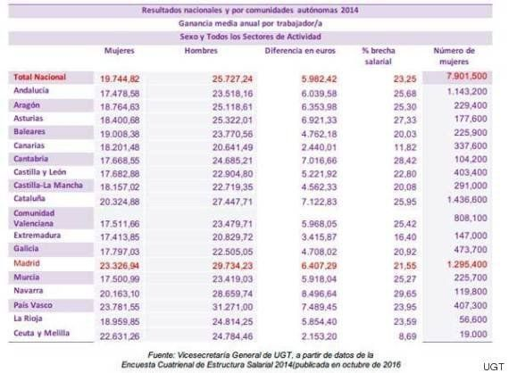 Las españolas trabajarían gratis desde hoy hasta fin de año por la diferencia con los