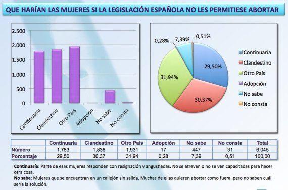 El 62% de las mujeres abortarán clandestinamente o lejos de España, según las