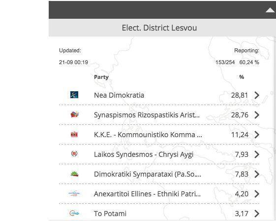 Amanecer Dorado, tercera fuerza política en las elecciones