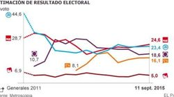 El bipartidismo se asienta pero una mayoría quiere