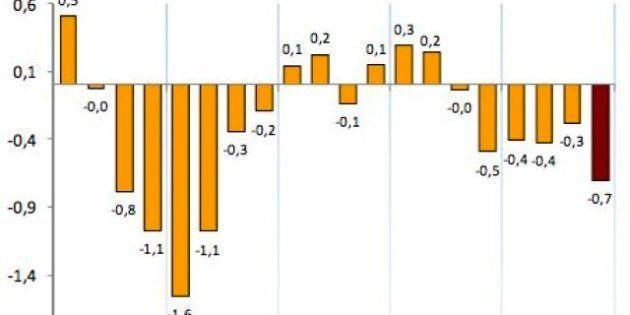 El PIB cae un 0,7% en el último trimestre de 2012, una décima más de lo