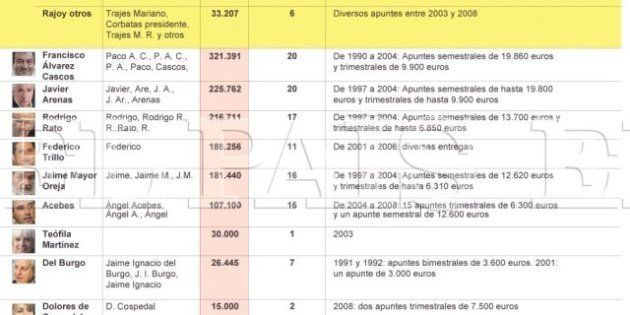 Calixto Ayesa: Un miembro del PP navarro reconoce que recibió pagos de la lista de
