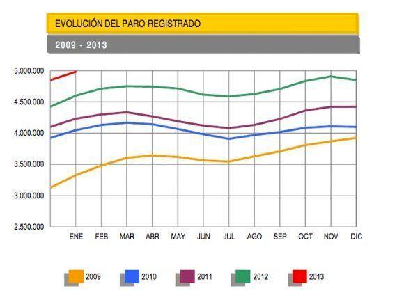 Paro registrado enero 2013: Sube en 132.055 personas hasta los 4.980.778