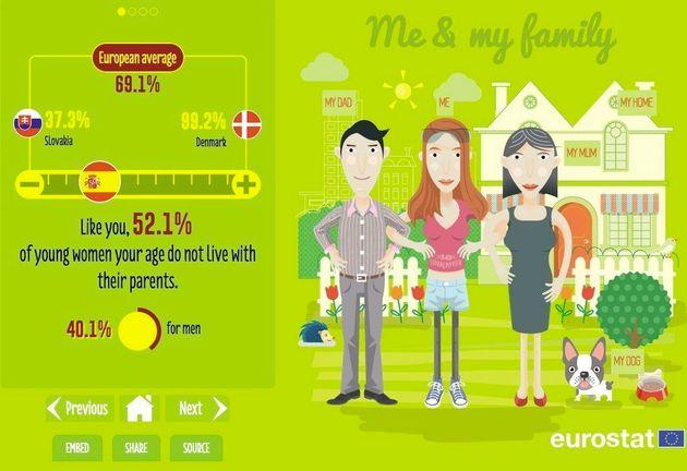 Sólo dos de cada diez jóvenes españoles puede independizarse antes de los