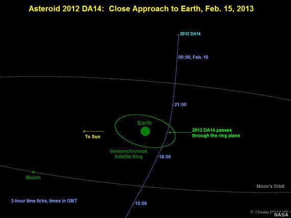 Asteroide cercano a la Tierra: DA14 no será visible a simple vista y no causará daños, según la NASA