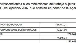 Rajoy cobró 1,39 millones de euros del PP entre 2003 y