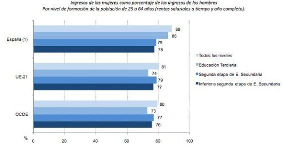 España, el país con más 'ninis' de la