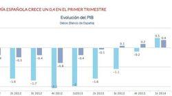 El PIB interanual vuelve a crecer tras 27 meses de caída, según el Banco de