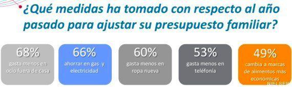 Siete de cada 10 españoles sólo pueden comprar los productos más