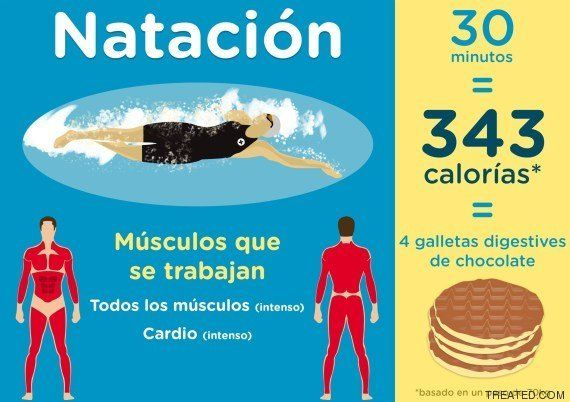 cuántas calorías hasta que comiences a quemar grasa