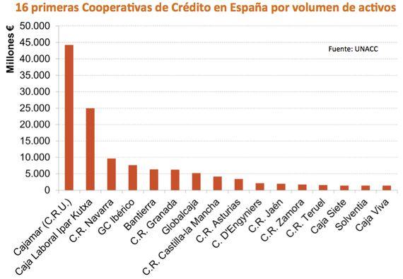 Las cooperativas de crédito: la banca