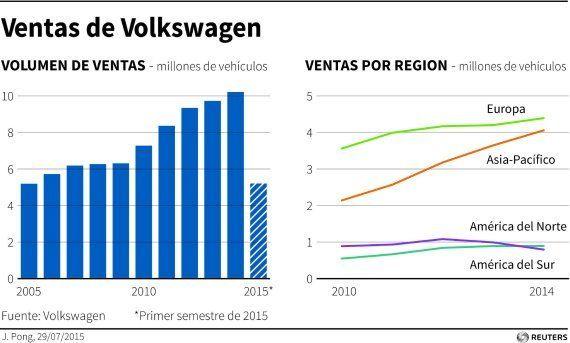 7 respuestas sobre el escándalo en Volkswagen: