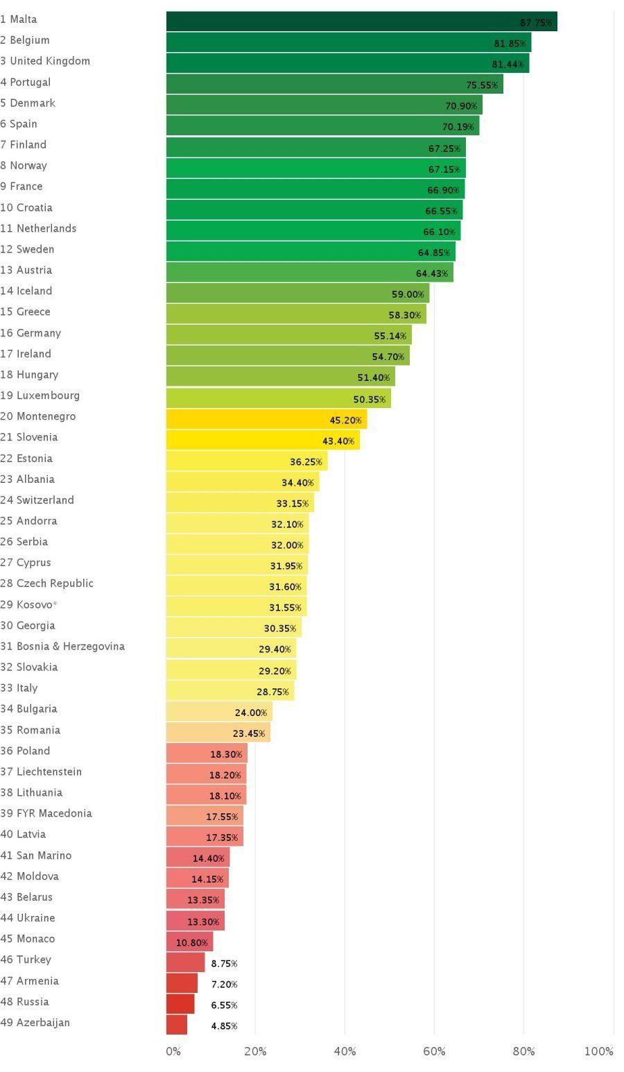 Europa ante la homosexualidad: cuáles son los países más y menos