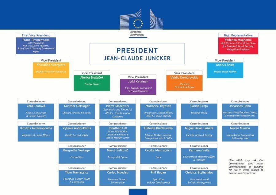 Composición de la Comisión Europea de Jean-Claude Juncker