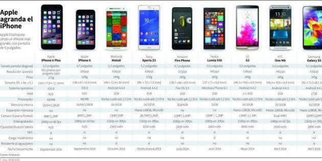 Comparativas iPhone 6: así es el nuevo teléfono, así son el resto de