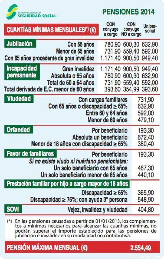 Jordi Pujol ya es pensionista: recibirá 14 pagas de 2.550