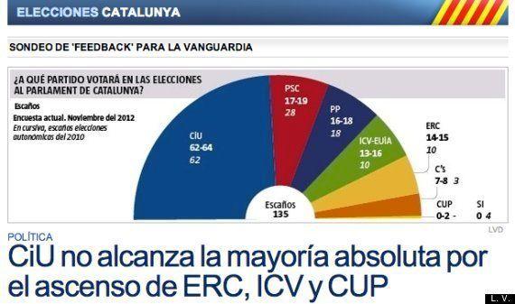 CiU, sin mayoría absoluta, según los sondeos de cuatro