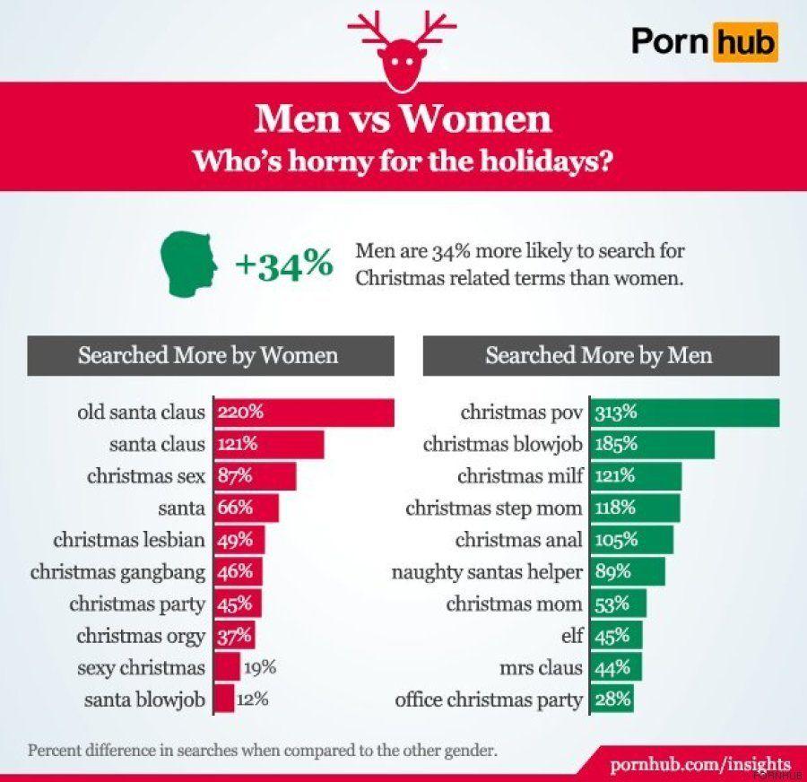 Así afecta la Navidad al consumo de porno en