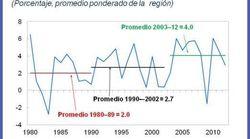 Después de una década de oro, ¿puede América Latina mantener su