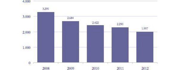 El número de festejos taurinos desciende un 12% en 2012 y acumula una caída del 40% en los últimos cinco