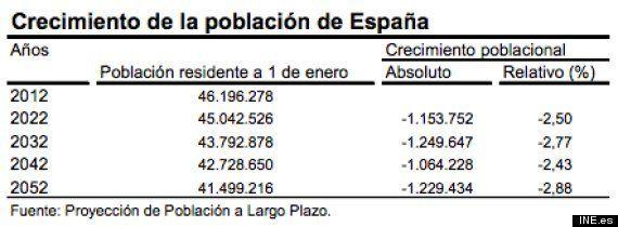 La población española caerá un 10% en los próximos 40 años, de seguir las actuales tendencias