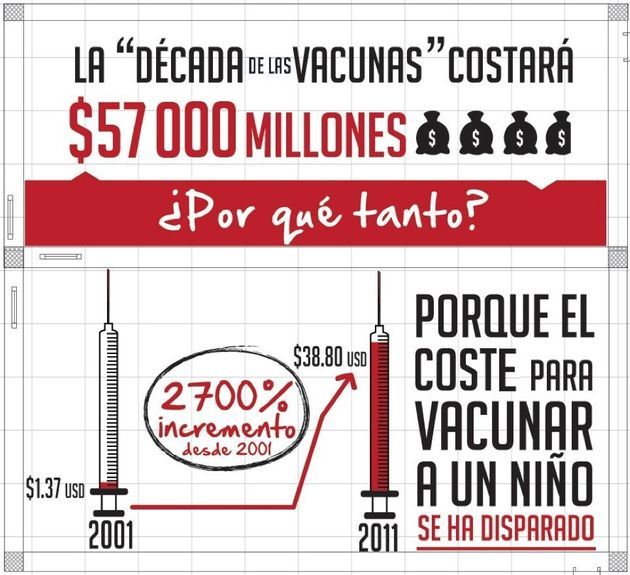 ¿Por qué son tan caras las vacunas en los países