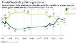 La crisis de la esperanza: la juventud como el nuevo