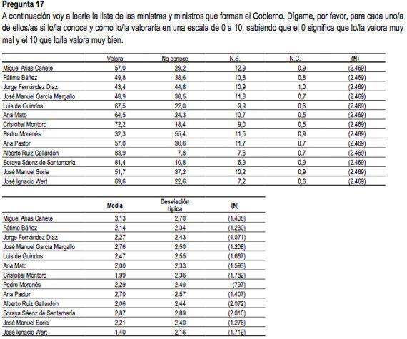 CIS de abril: Cañete dejó el Gobierno como ministro más