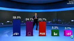 Encuesta: Podemos adelanta al PSOE y se convierte en segunda