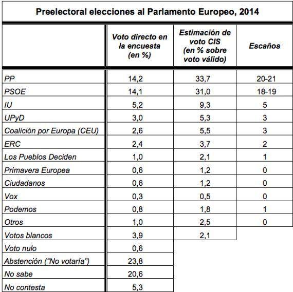 El PP ganaría las elecciones europeas, según el