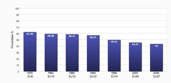 Las elecciones europeas, en 11