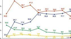 ¿Cómo votan los españoles en las municipales? Interior lo