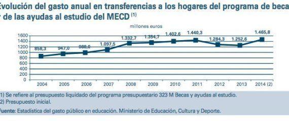 Educación defiende así que las becas no caen pese a la bajada de 75