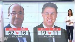 Polémica por los datos que compara Telemadrid sobre las elecciones