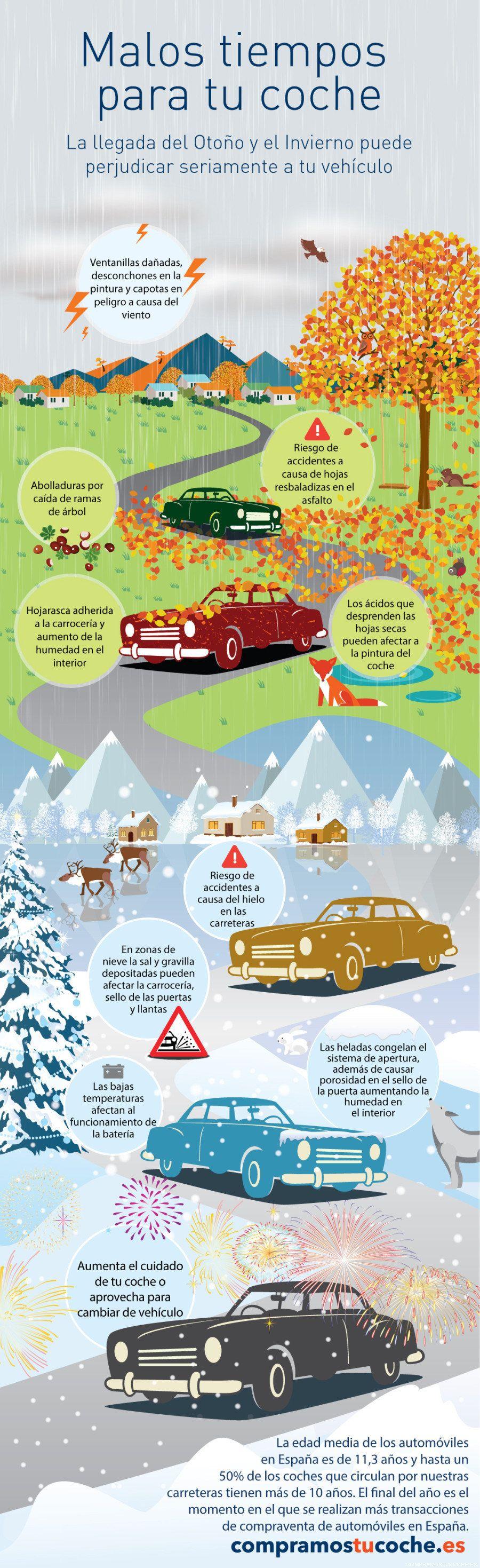 El riesgo del mal tiempo para coches y viajes en carretera