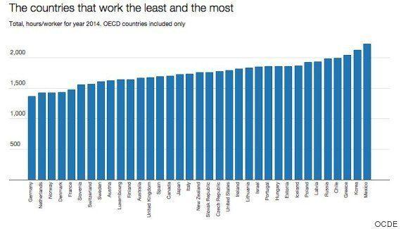 Los españoles trabajan 318 horas más al año que los