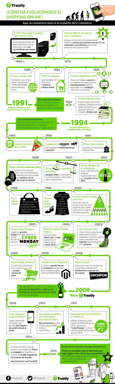Evolución de las compras online